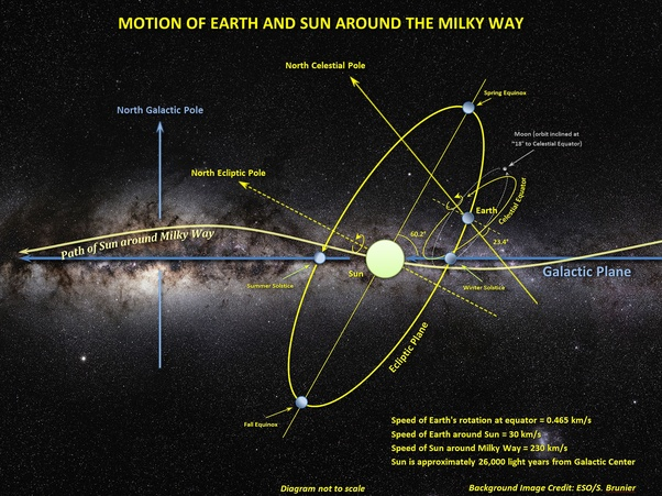 Does the sun move quora our solar system has been around the galaxy at least 20 times since its formation one galactic year is about 225 million earth years long ccuart Image collections