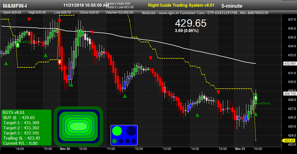 Which is the best buy sell signal software in India for share market