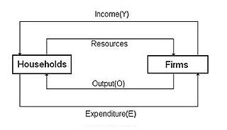 What is a simple sector economy quora two sector circular flow diagram ccuart Choice Image