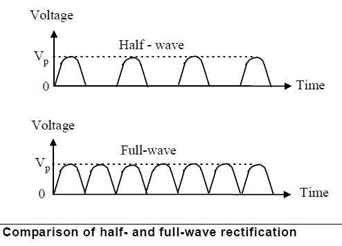 what is full wave rectifier quora rh quora com