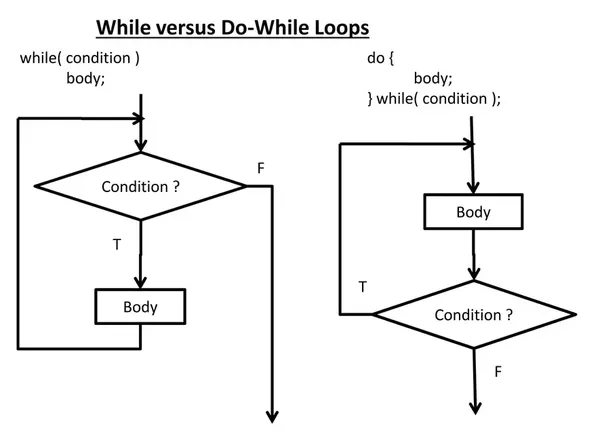 how to create a while loop in python