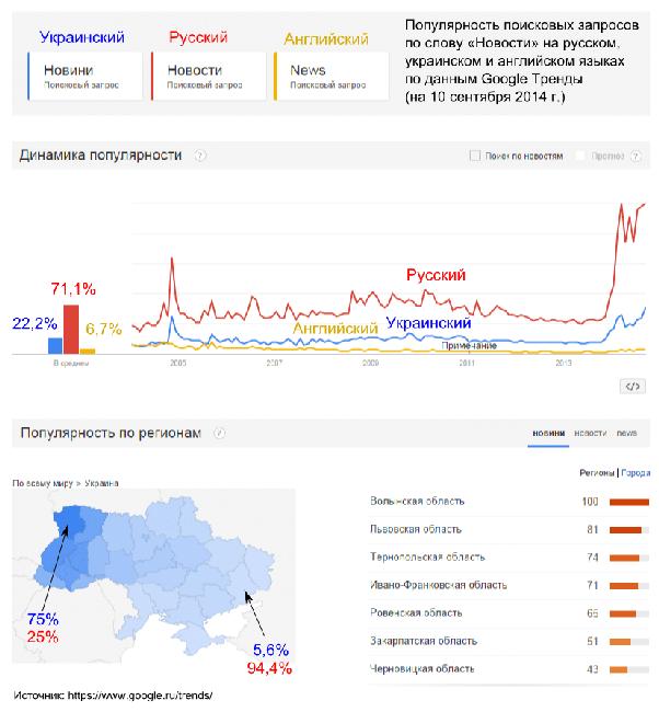 Russian Language Enjoying Boost In