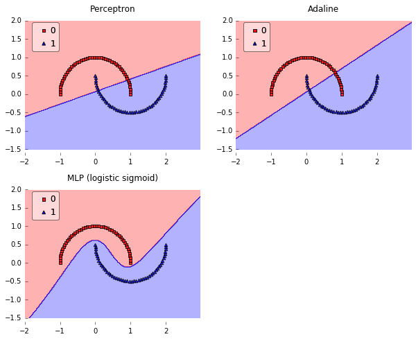 What is the difference between a Perceptron, Adaline, and neural network model?