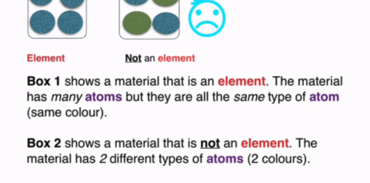 What Is The Difference Between Atoms And Elements Quora
