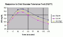 It is obvious that blood sugar will return to original values after 2 hours  for normal ...