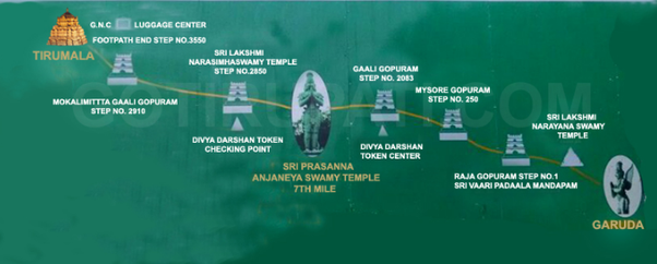 Rooms: What Is The Total Distance Between Tirumala And Tirupati