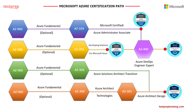 What is the best Azure online training? - Quora