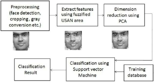 How was facial recognition performed before/without deep learning