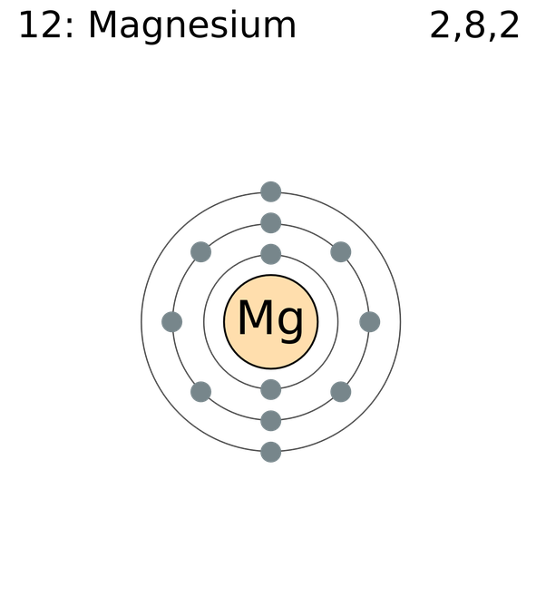 How Many Electrons Does Magnesium Have Quora