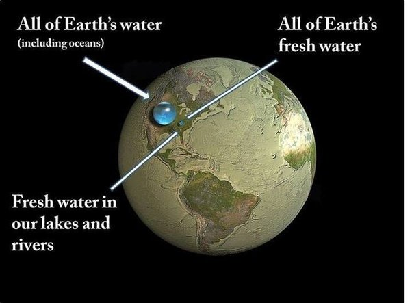 How much water is there on Earth from the US Geological Surveys Water Science School site it is all about water