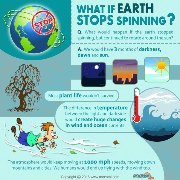 What would happen if the earth stopped rotating quora do not worry that is not going to happen anytime soon we are safe for billions of years if the earth did stop spinning for starters we would have 3 gumiabroncs Images