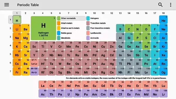 How many groups are there in the periodic table quora image source google urtaz Images