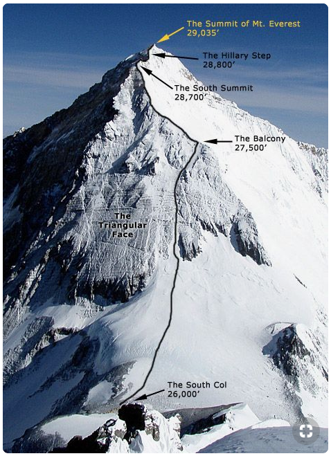 What is the distance traveled from the South Col to the summit of