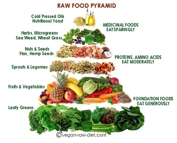 List Of Foods On Raw Vegan Diet