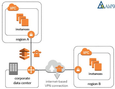 How does AWS network virtualization (VPC) work? - Quora