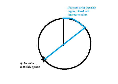 A circle has a radius drawn in it. If a random chord is drawn on the ...