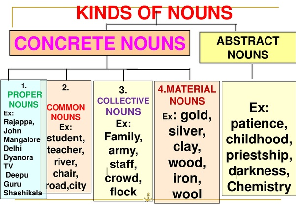 What is the difference between noun, proper noun, and common noun ...