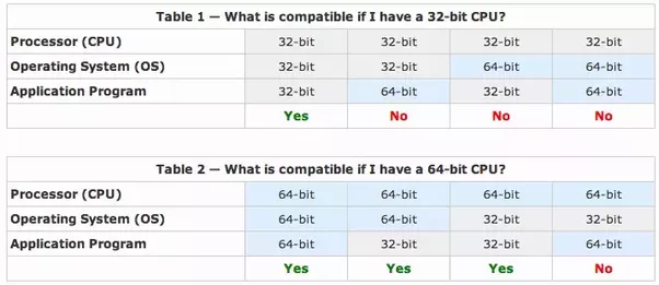 32 Bit Windows 7 Vs 64
