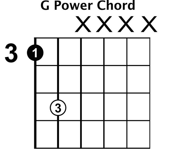 What Are Some Of The Most Used Basic Chords To Learn On An Electric