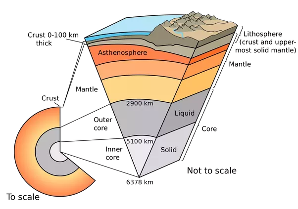 What does faults mean in geography quora technically the term lithosphere is collectively used for crust solid portion of mantle floating above asthenosphere an illustration is given below ccuart Image collections