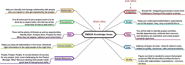 Are there any mind maps of the pmbok quora here is a mindmap for pmbok knowledge areas ccuart Choice Image