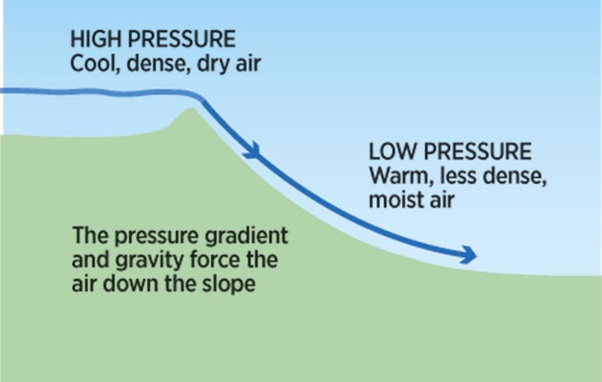What are katabatic winds? - Quora