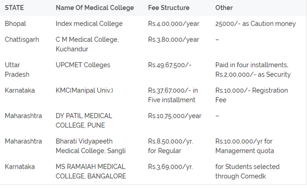 What is the lowest fee for an MBBS in a private medical college? - Quora