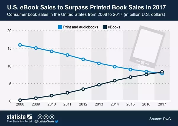 Can e books replace paper books quora there was a recent blip where the new york times falsely reported that ebook sales were down but that turned out to be a story about traditional publishers fandeluxe Gallery