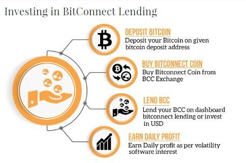 How is bitconnect lending programmed to work quora bitconnect is like a bank cd stopboris Choice Image