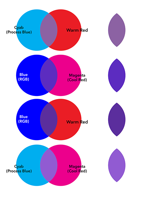 Idea Of How Pigment Colors Mix If You Color Digitally Using Rgb E Have Other Considerations To Look At The Blendmodes
