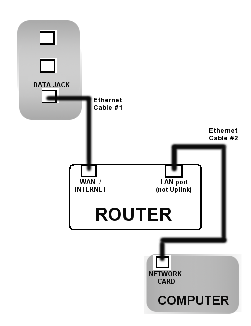 How to get internet with a ethernet cable? How is a ethernet cable ...