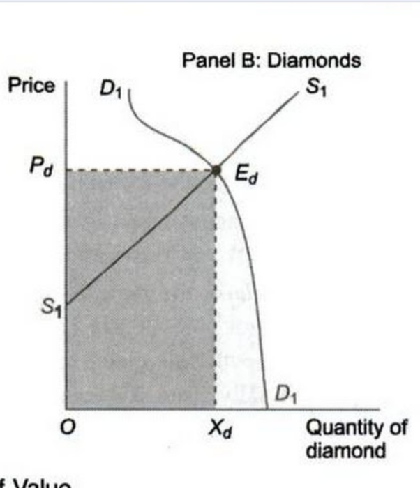 Diamond Is Said To Be A Hard Material What Does It Mean In Terms Of
