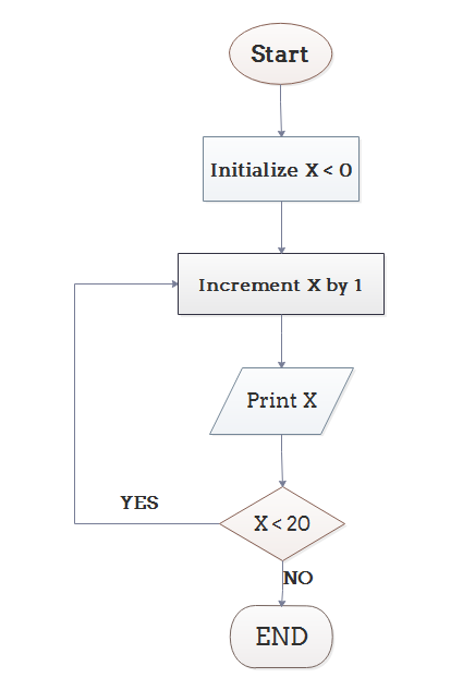 Example Of Line Drawing Algorithm : What is the difference between flowchart and algorithm