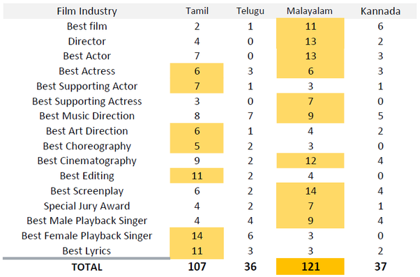 Which film industry is dominating in South India: Tamil, Telugu