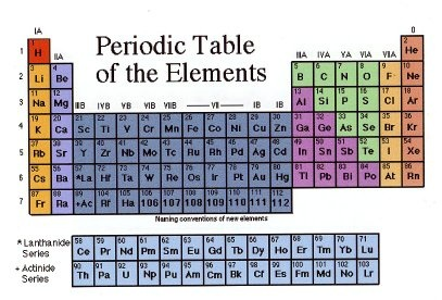 Why Are The Vertical Columns In The Periodic Table Roman