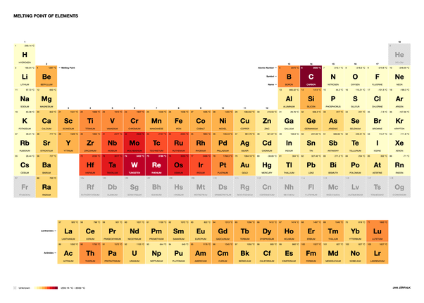 Which element has the highest melting point? - Quora
