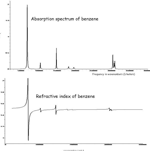 How does refractive index change with wavelength? - Quora