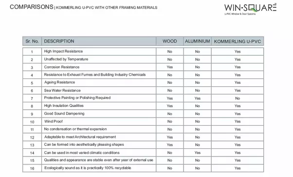I have attached a comparison sheet of the Wood Aluminium and Koemmerling uPVC (German uPVC Window and Door Systems). Hope that helps.  sc 1 st  Quora & Which is better for Windows UPVC or wood? - Quora