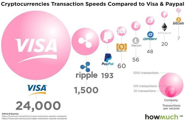 If You Consider Virtual Currency In That It Is Easily Converted To Fiat Cash Then Visa Fastest Followed By Cryptocurrency