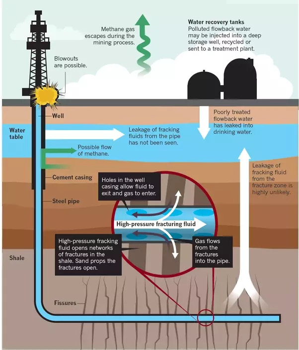 Main Uses For Natural Gas