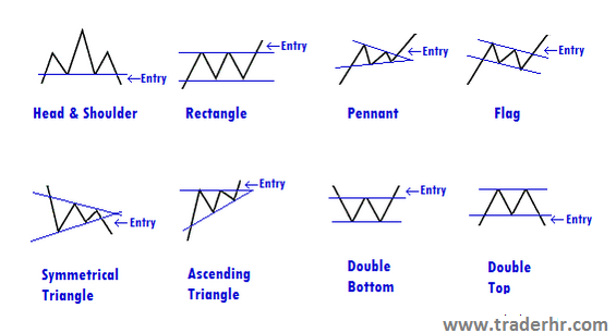 Forex pattern day trading
