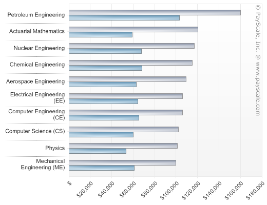 ... There May Not Be As Many Jobs As Say The IT Sector, But There Arenu0027t As  Many Petroleum Engineers Either, There Are Only 5 Popular Institutes  Offering ...