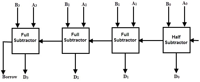 what is an adder subtractor circuit? quoraback to top parallel adder subtractor