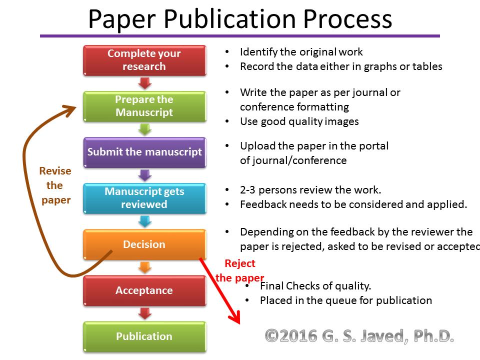 publish research paper elsevier