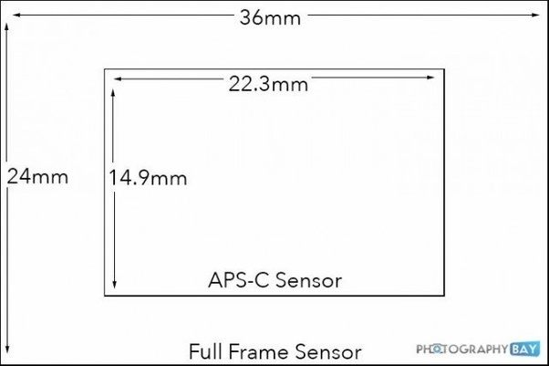 Is the field of view of a Canon EF-S (say 50mm) lens on APS-C sensor ...
