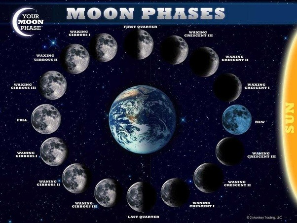 Our Moon Diagram Trusted Wiring Diagram