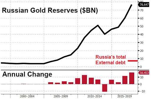 Is Russia Near Economic Collapse Quora