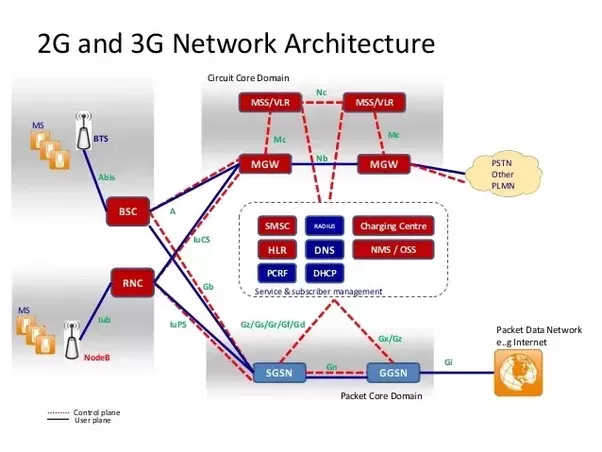 Does 3g Use The Same Architecture As Gsm2g Quora