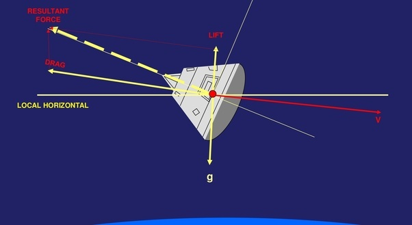 apollo spacecraft reentry angle - photo #16