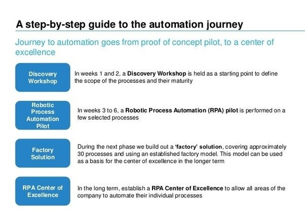 How To Become Robotic Process Automation Specialist Quora